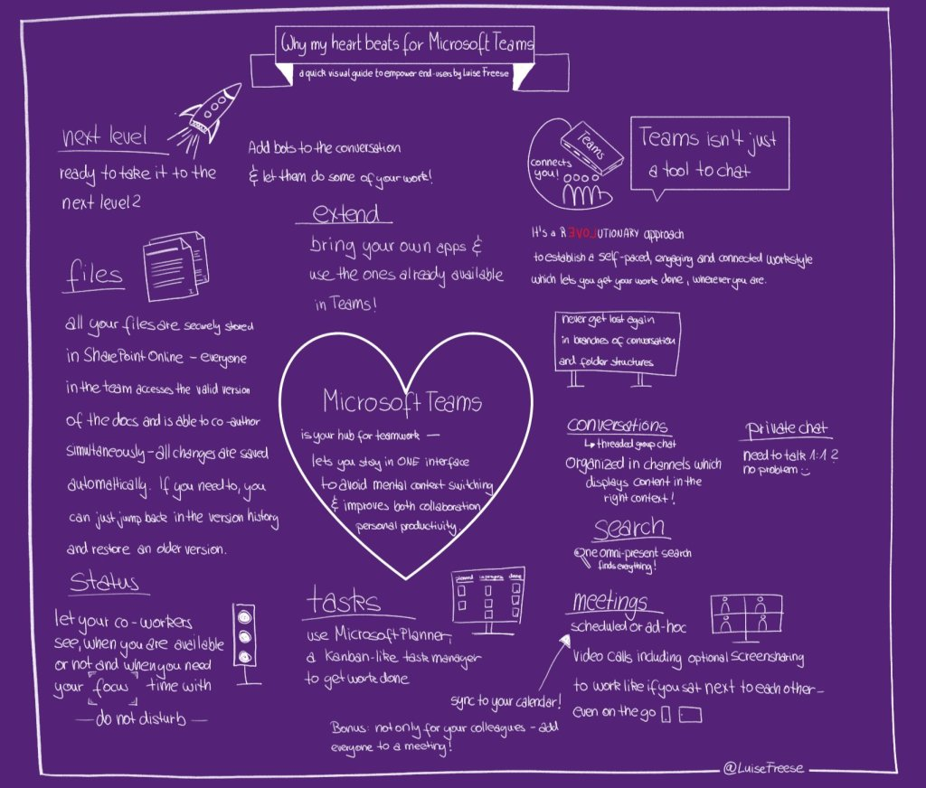 Does your heart also beat for Microsoft Teams? – Microsoft