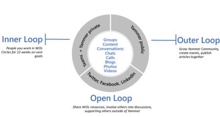 Office 365 Yammer Outer Innen Open Loop