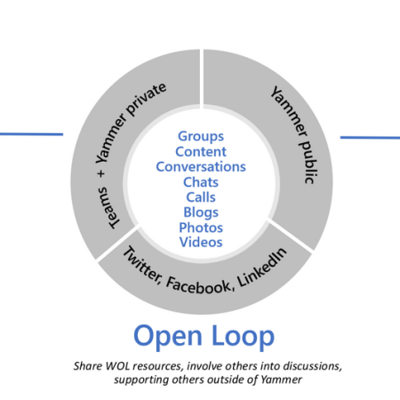 Office 365 Yammer Outer Innen Open Loop